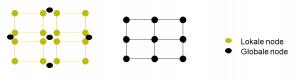 Globale and lokale nodes (knooppunten) eindige elementen methode