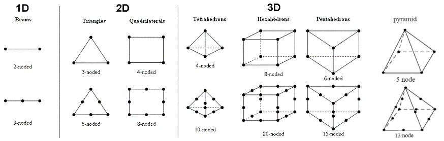 Eindige elementtypes voor sterkteberekeningen