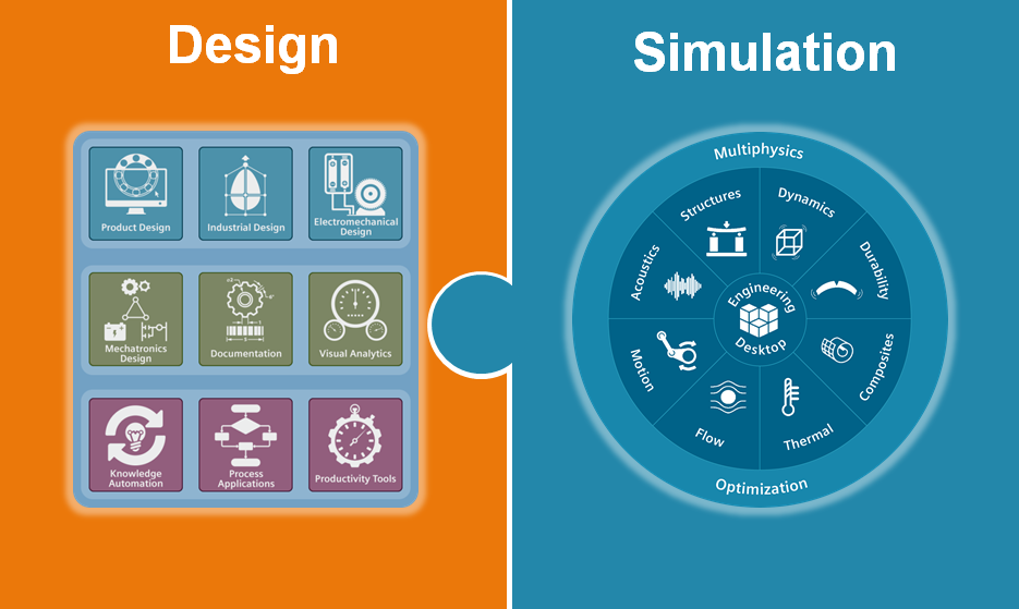 simulatie gestuurd ontwerpen